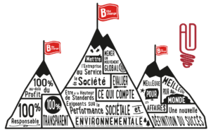 Label B Corp Agence Déclic